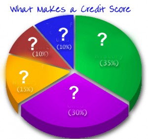 , Credit–What Makes your Credit Score Ebook, Racheli Mortgage Lending, Racheli Mortgage Lending