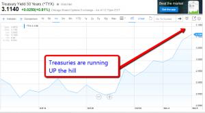 Treasuries_are_running__2015-11-09
